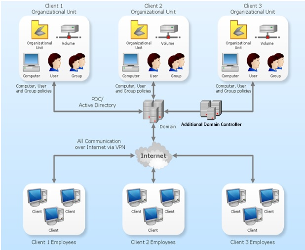 cnspbdactive directory domain services support ldap version  and ldap version   over view of network diagram